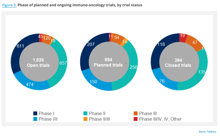 32 Email Pfizer Contact Usco Ltd Mail: Immuno-Oncology Overview