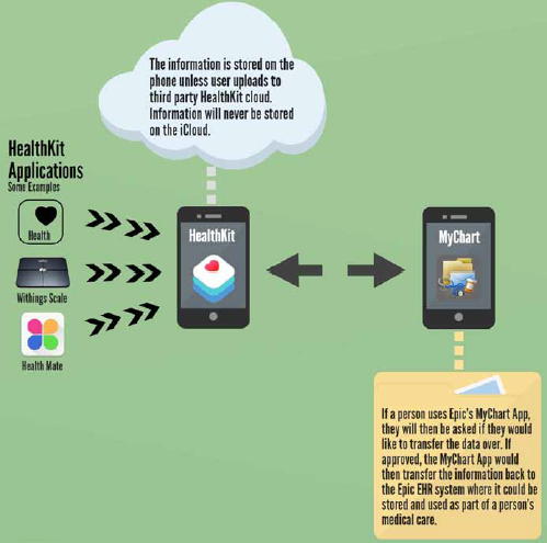 Figure 1. Summary of how information is transferred through HealthKit to Epic's MyChart app