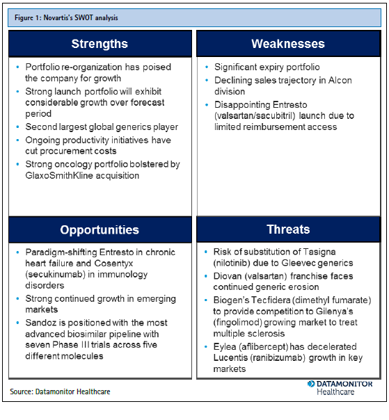 a strategic analysis of novartis Towards a theory of strategy:  a seventh premise is that strategy is developed from a thorough analysis and knowledge of the strategic situation/environment.