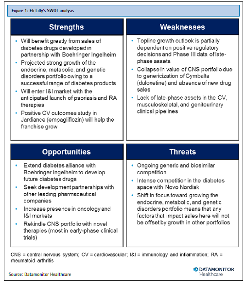 eli lilly company swot analysis Wikiwealth offers a comprehensive swot analysis of eli lilly (lly) our free research report includes eli lilly's strengths, weaknesses, opportunities, and threats.