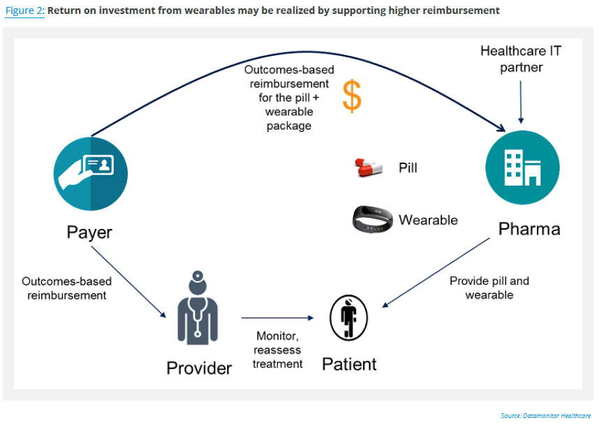 Wearables_are_Transforming_RD_and_Care_Delivery_160959_Fig_02