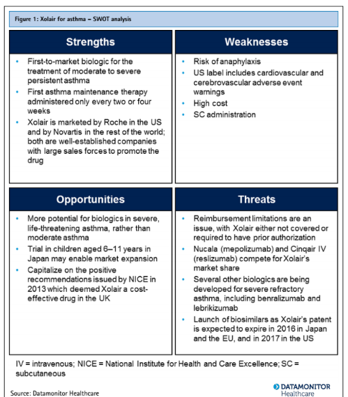 swot analysis of novartis Novartis fights back in copd with publication of ultibro breezhaler data financial and strategic swot analysis review comment and analysis for the pharmaceutical, biotechnology and generics sectors of the health care industry, backed by a team of respected writers with many years of.