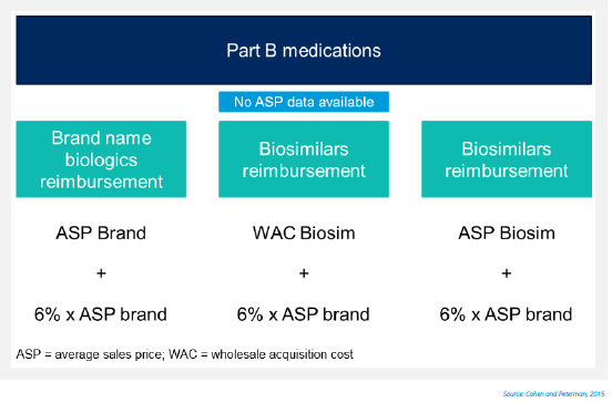 Figure 5: Biosimilars reimbursement under Medicare Part B