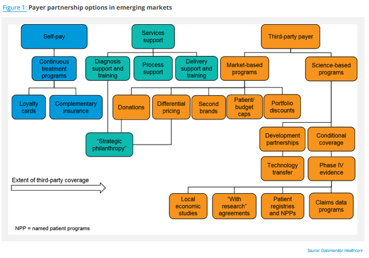 Pharma-Payer_Partnerships_in_Emerging_Markets_fig1