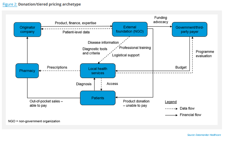 Pharma-Payer_Partnerships_in_Emerging_Markets_fig2