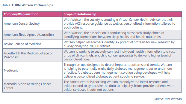 report2_tab3_telehealth-wearables-apps